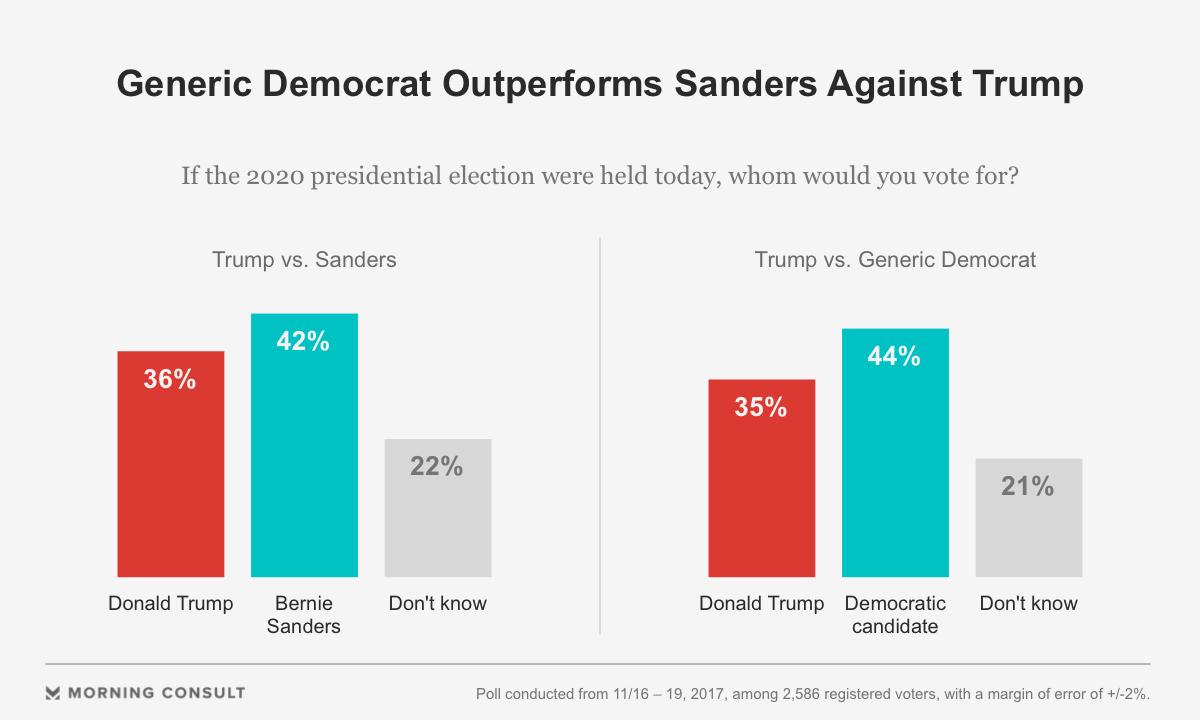 Sanders Leads Trump In 2020 Poll