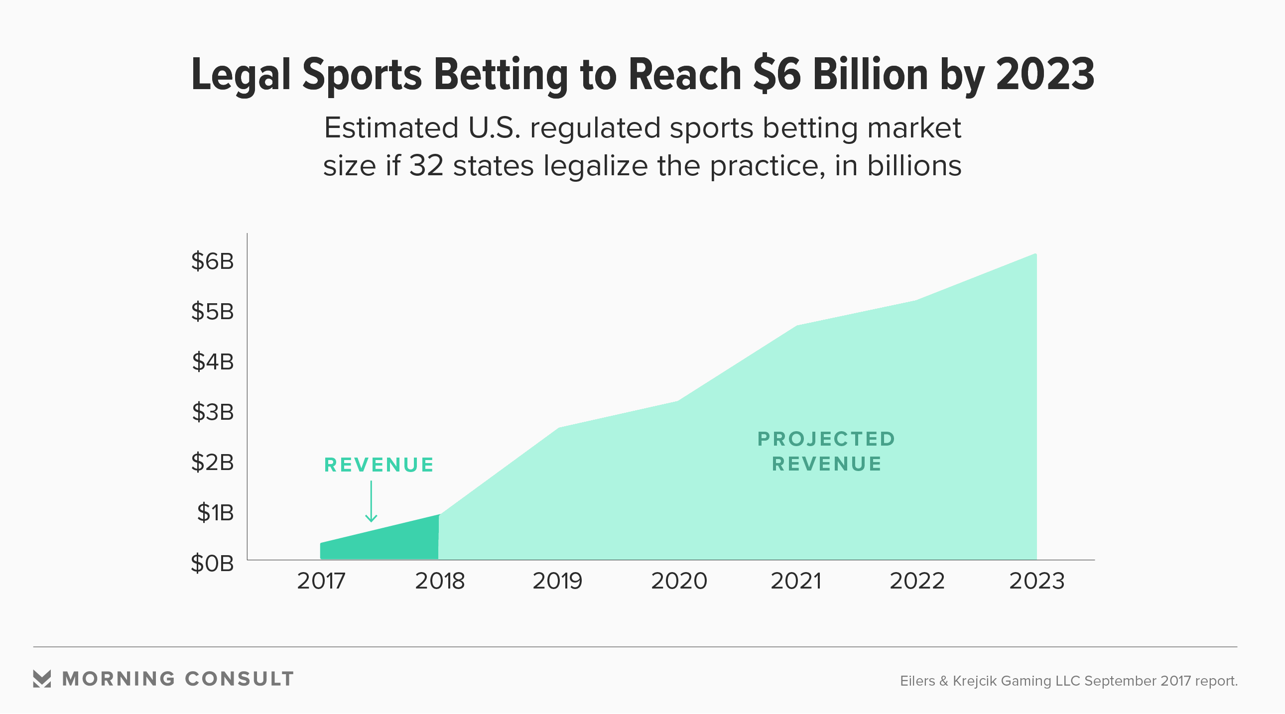 sports betting income