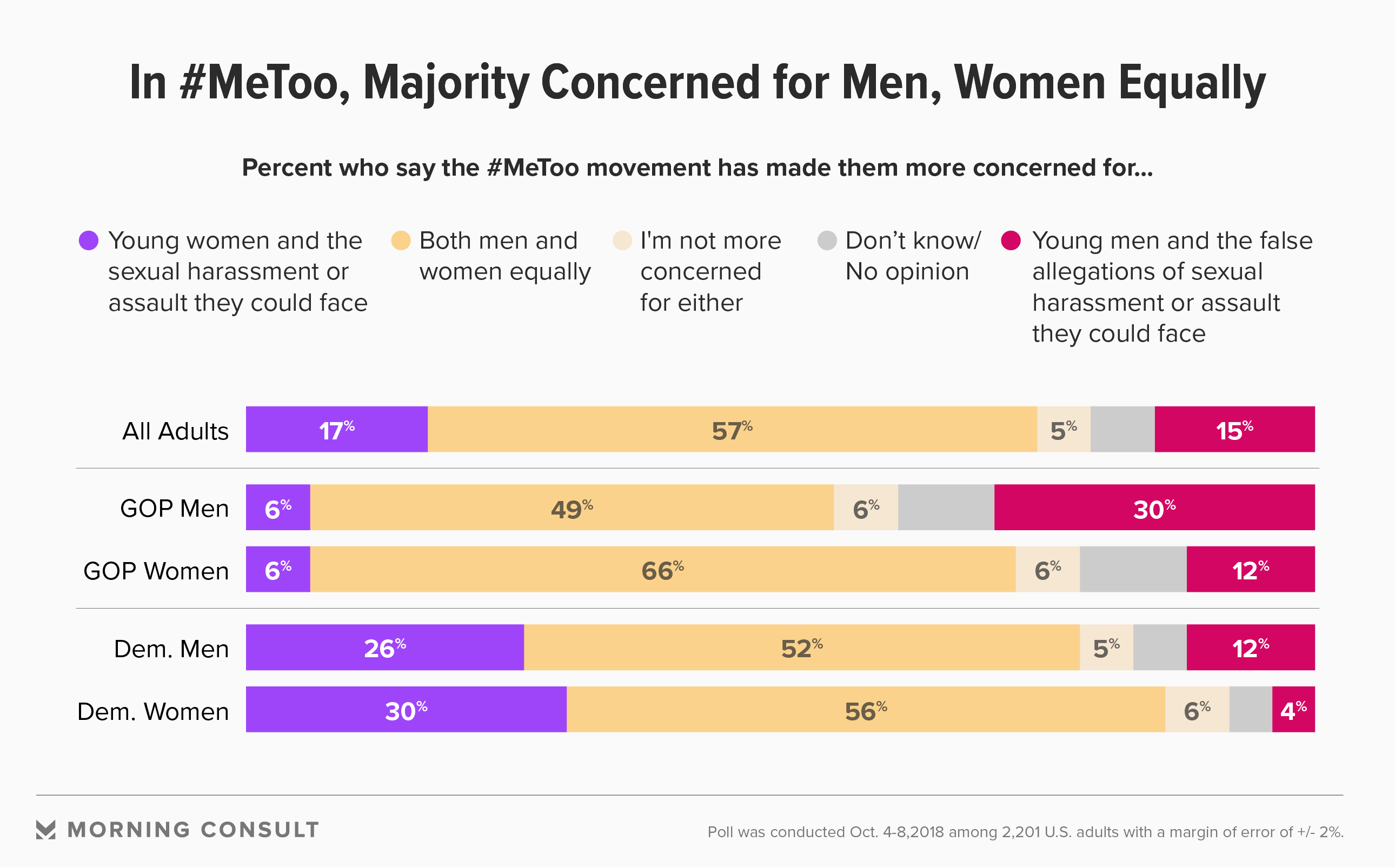 A Year Into #MeToo, Public Worried About False Allegations