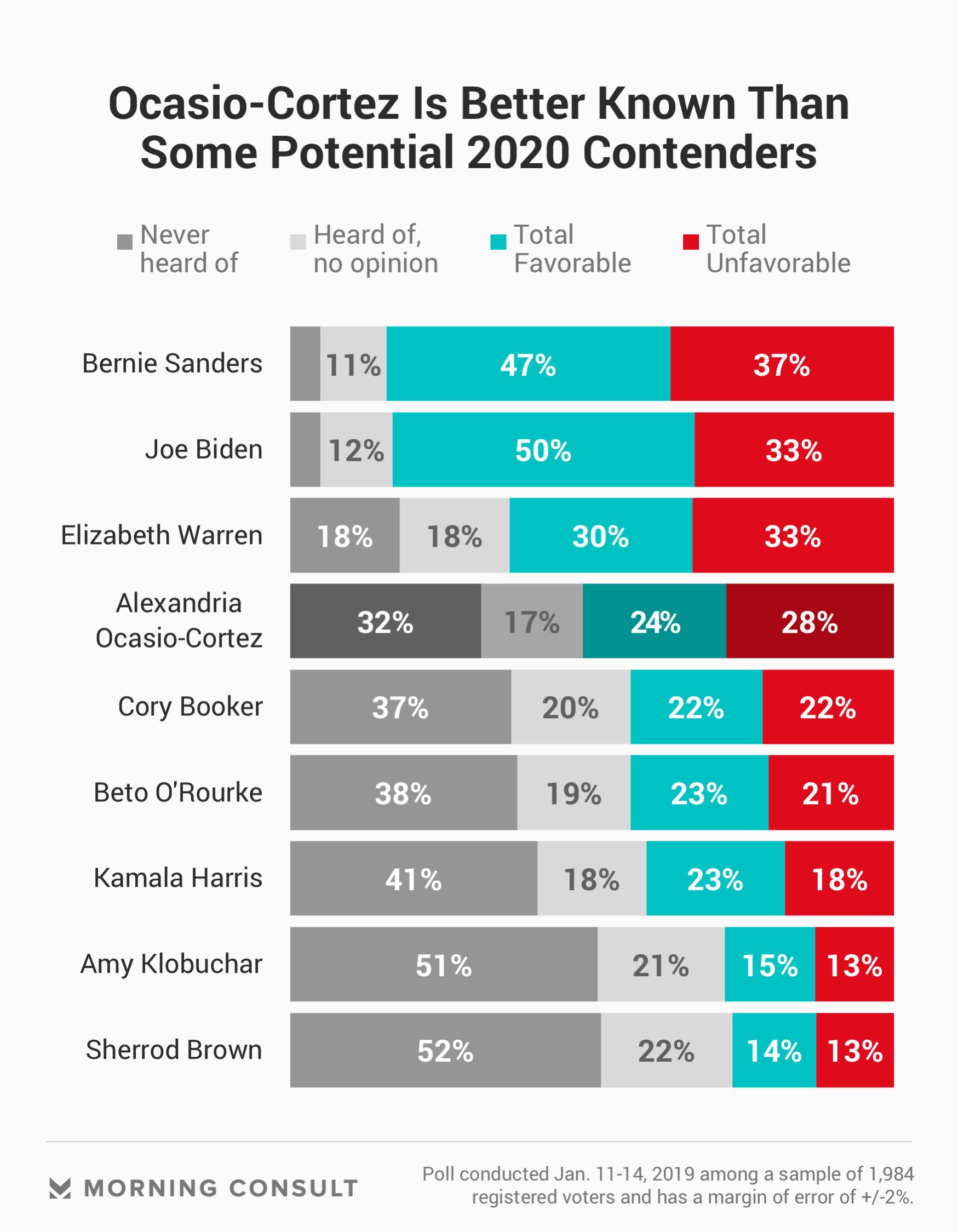 Ocasio Cortez 2021 Poll