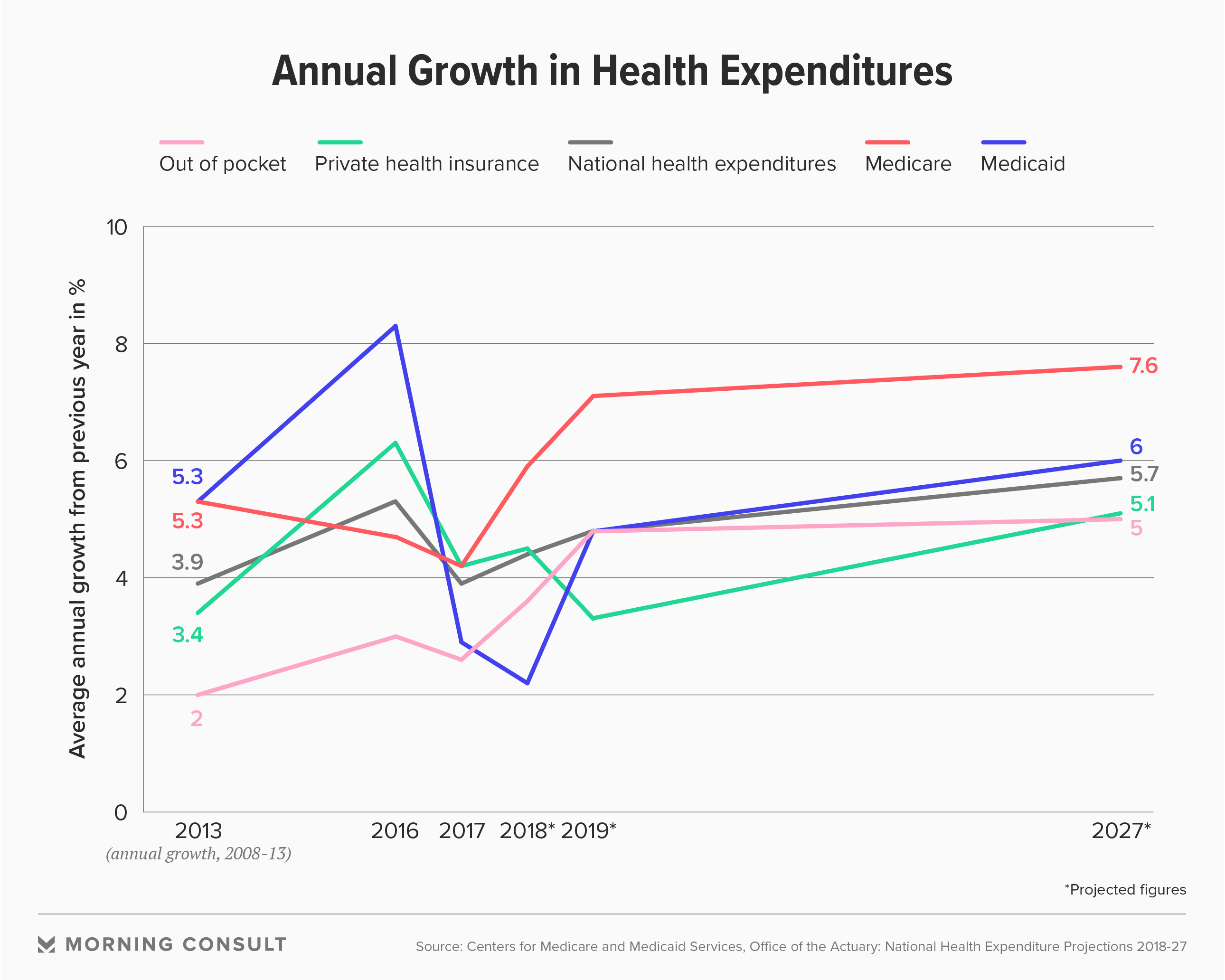 Cms Estimates Annual U S Health Care Spending To Hit 5 96 Trillion By 2027