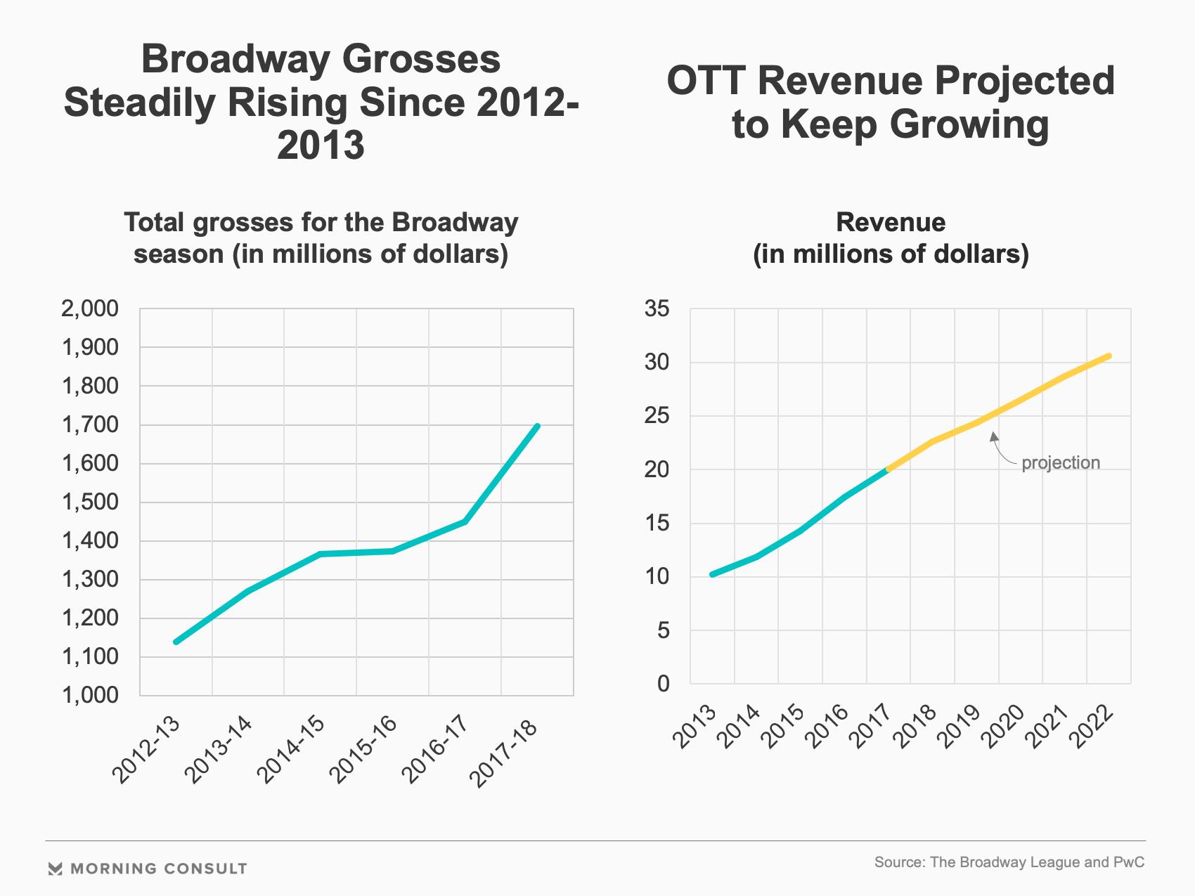 OTT Revenue Streams