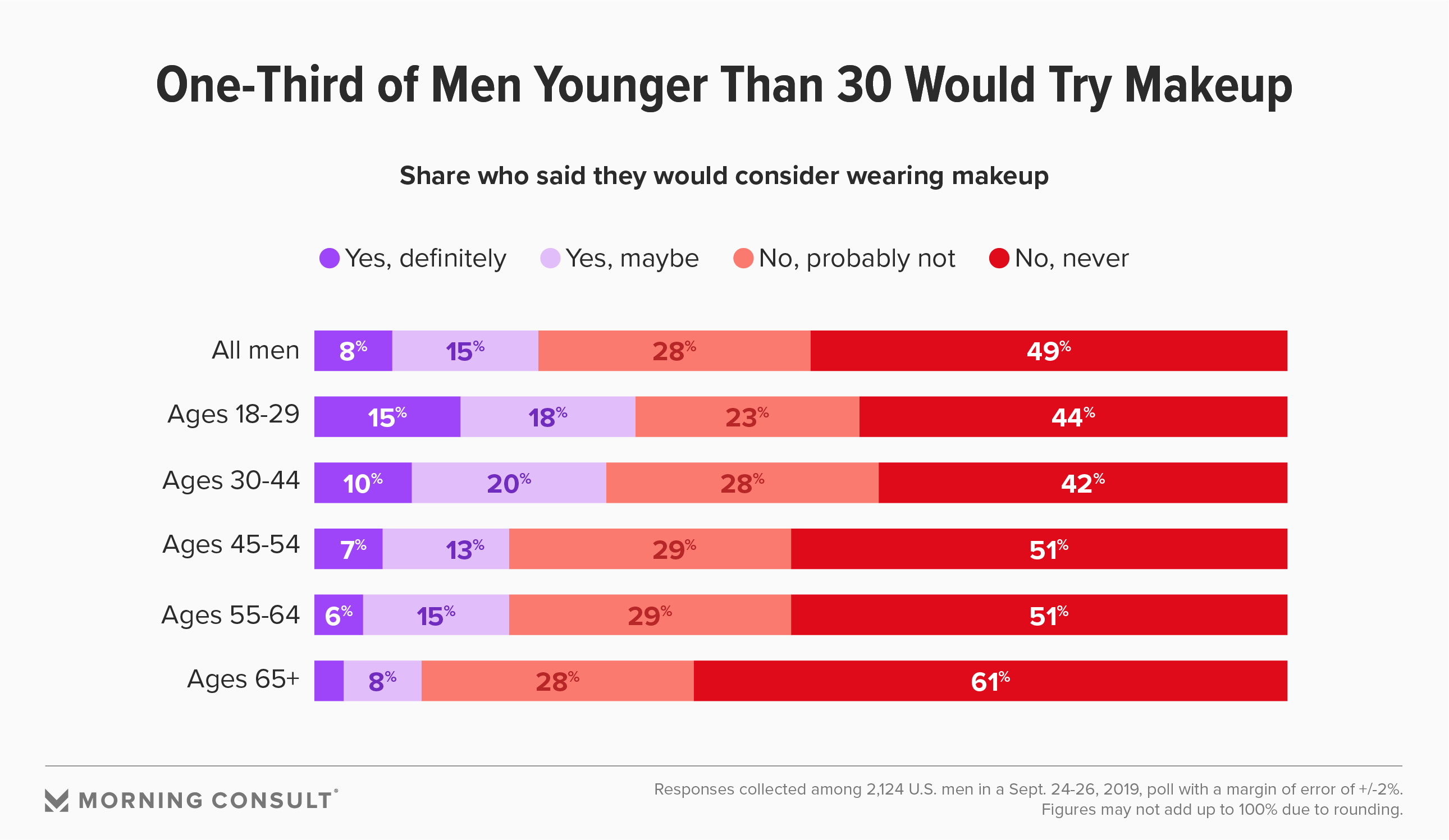 As Beauty Norms Blur, One-Third of Young Men Say They'd Consider Wearing Cosmetics