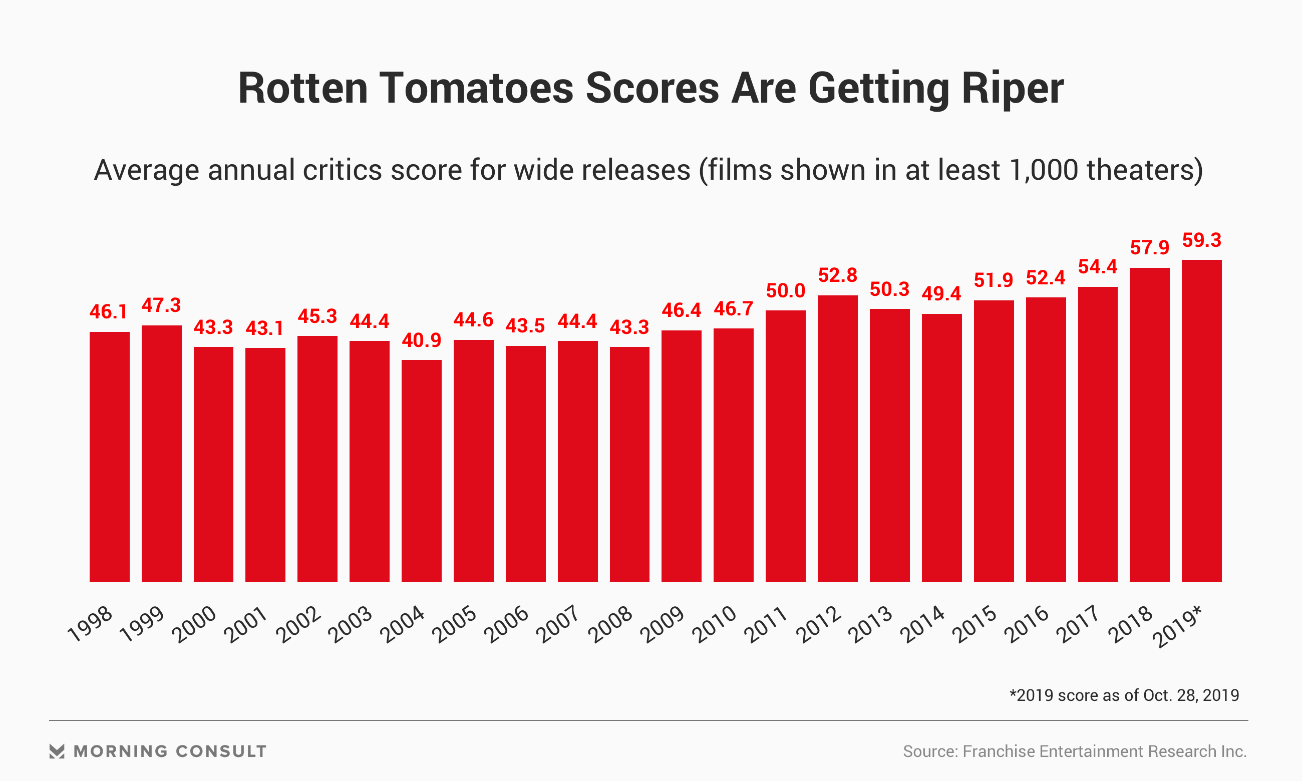 Rotten Tomatoes Scores Continue To Freshen What Does This Mean For Movies