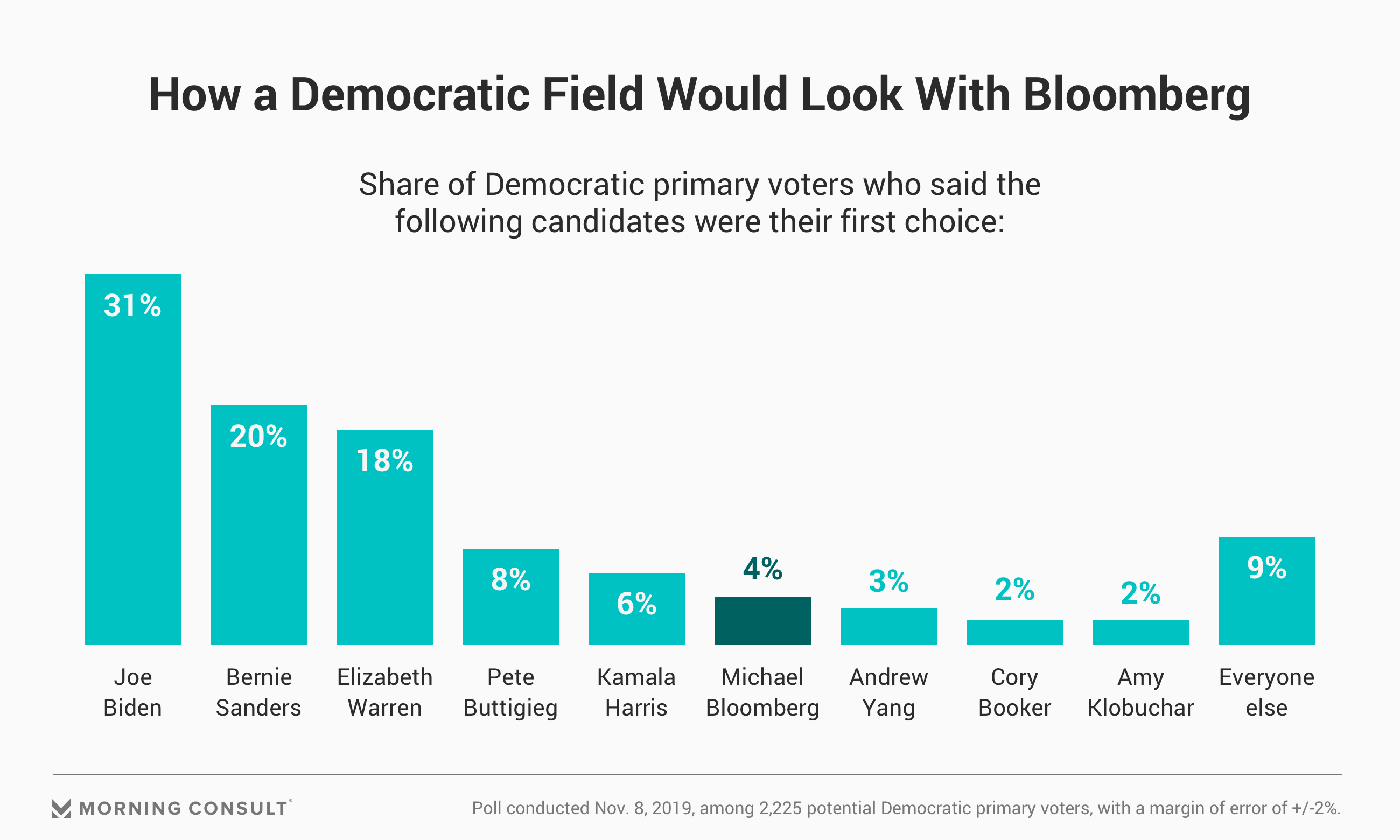 Poll Bloomberg Is Top Choice For 4 Of Democratic Primary Voters