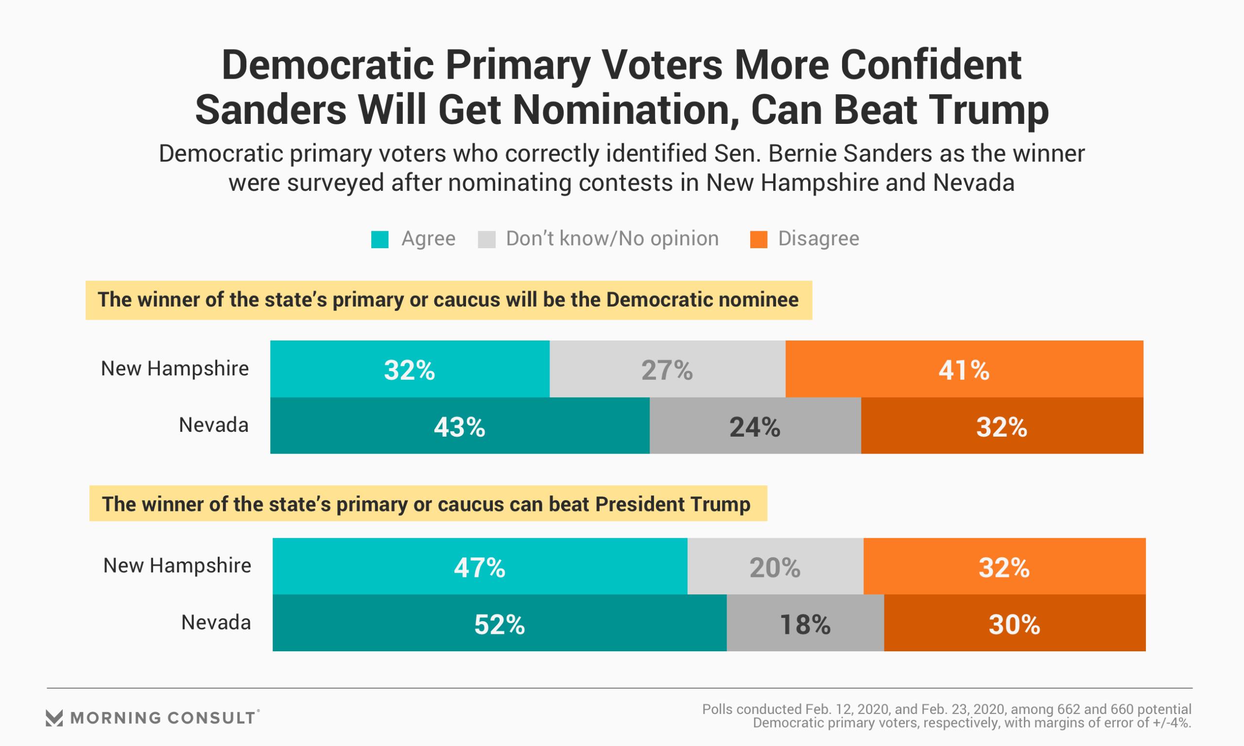 Democratic Polls Odds