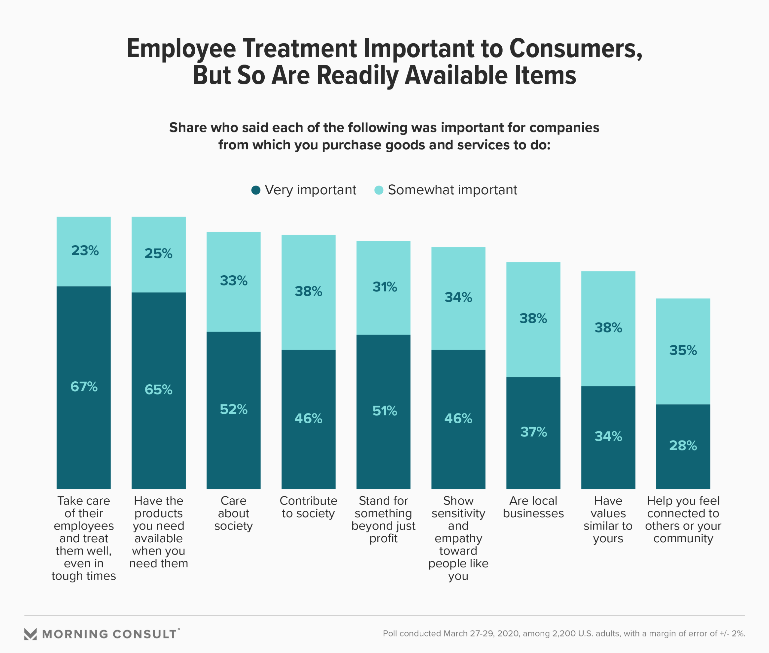 employee treatment important to consumers