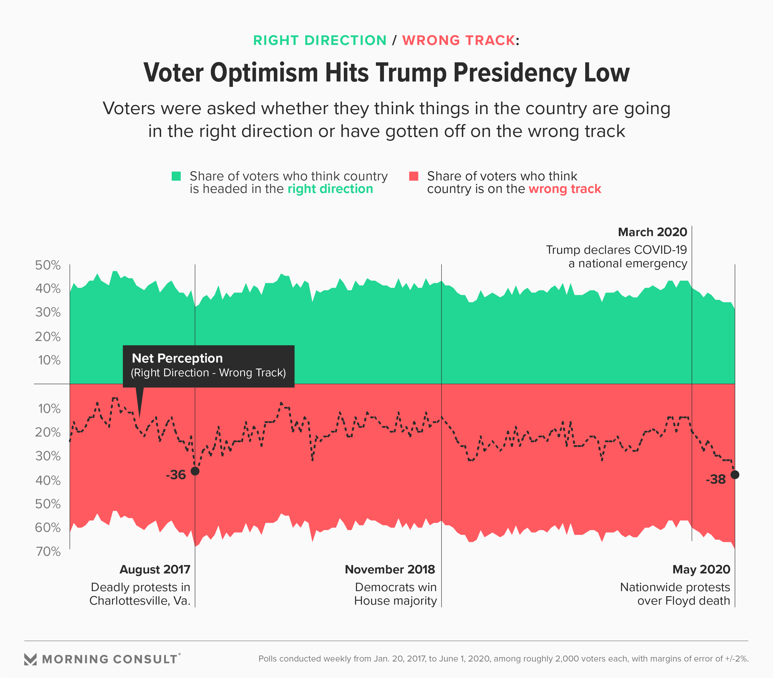 Voter Optimism Hits New Low of Trump Presidency Amid Pandemic and Protests  - Morning Consult