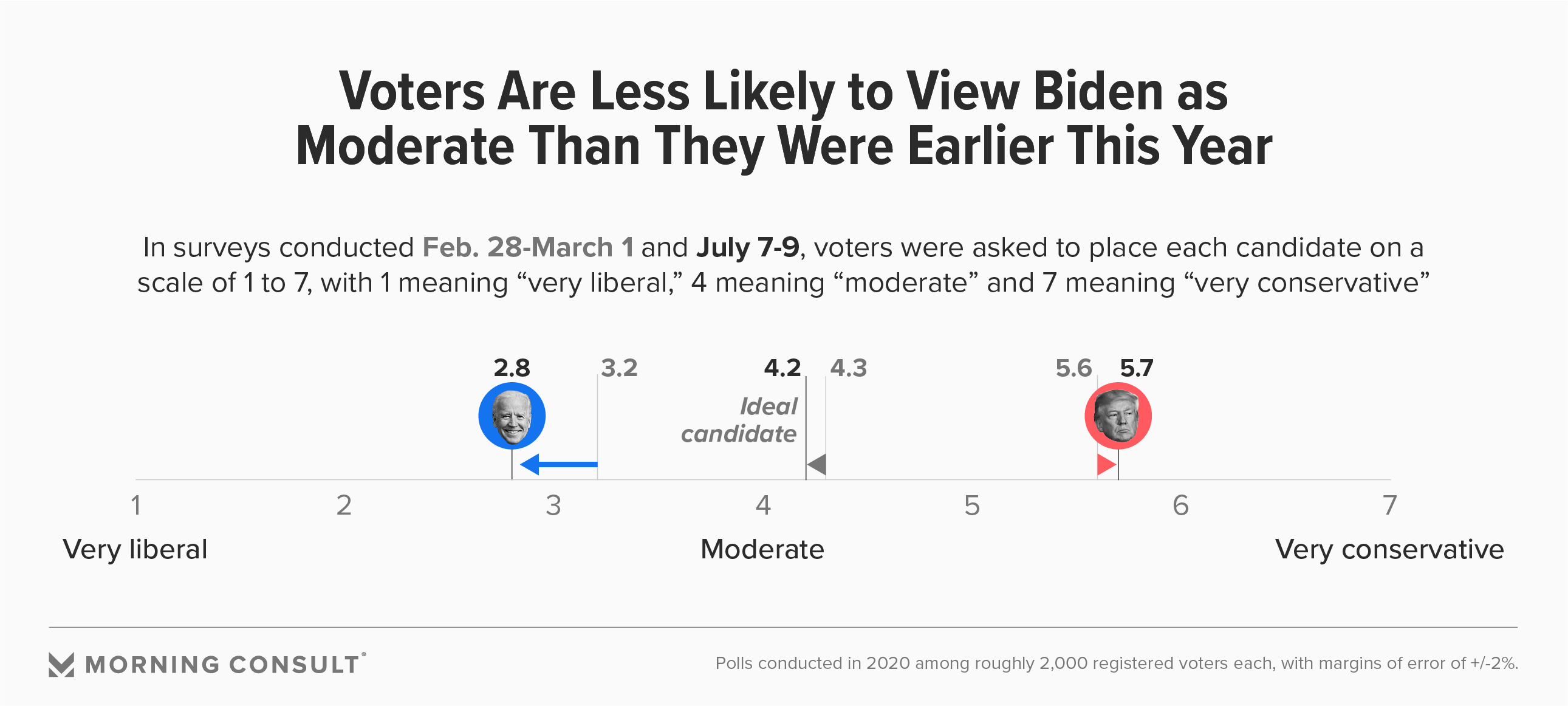 Voters Increasingly Place Biden Closer To The Ideological Extreme Joe or joe may refer to: voters increasingly place biden closer