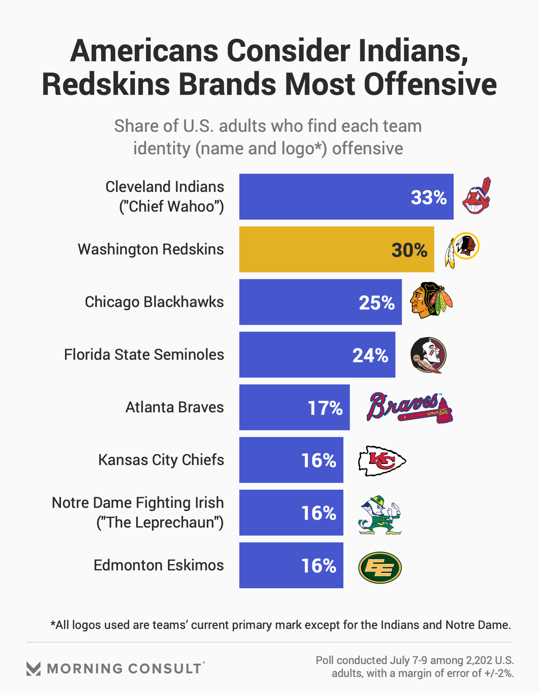 Redskins Name Change Opposed by Half of U.S. Public
