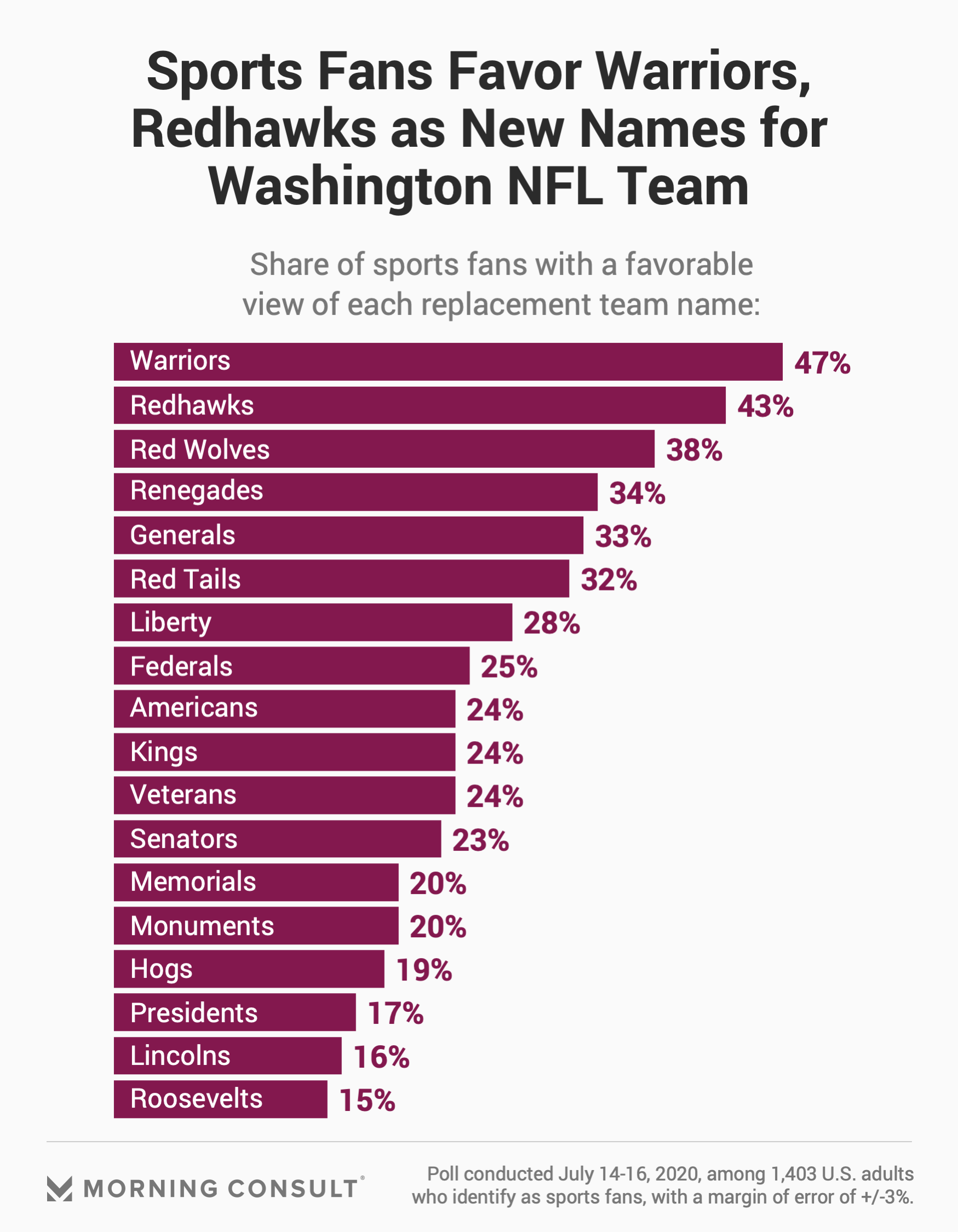 We Polled Sports Fans on 'Redskins' Replacement Names. They Didn't ...