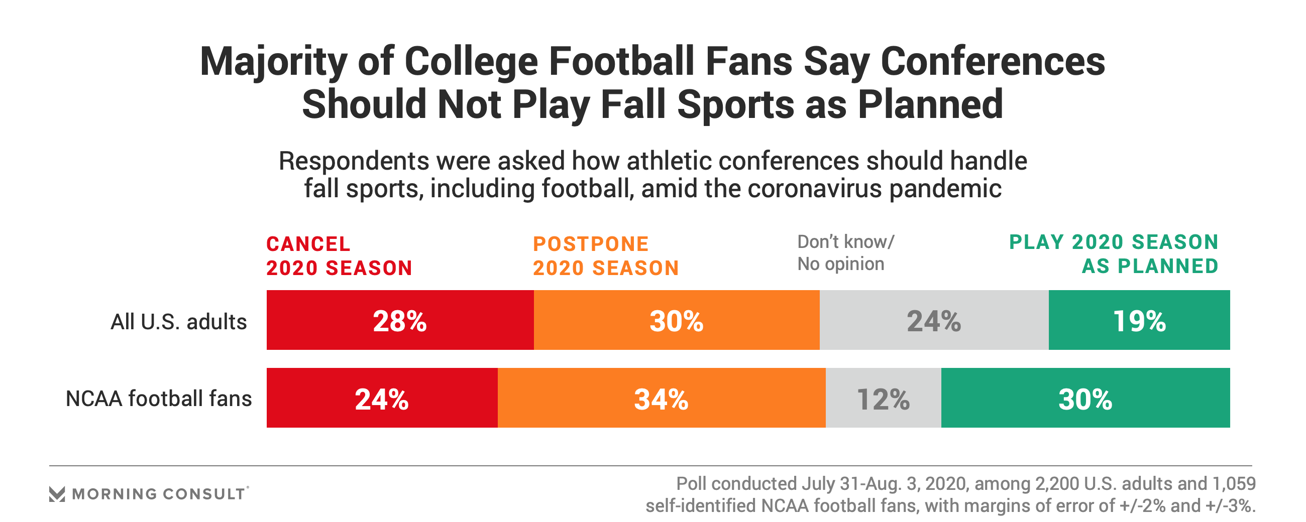 [Image: 200803_Cancel-NCAA-Football-Season-Coron...lwidth.png]
