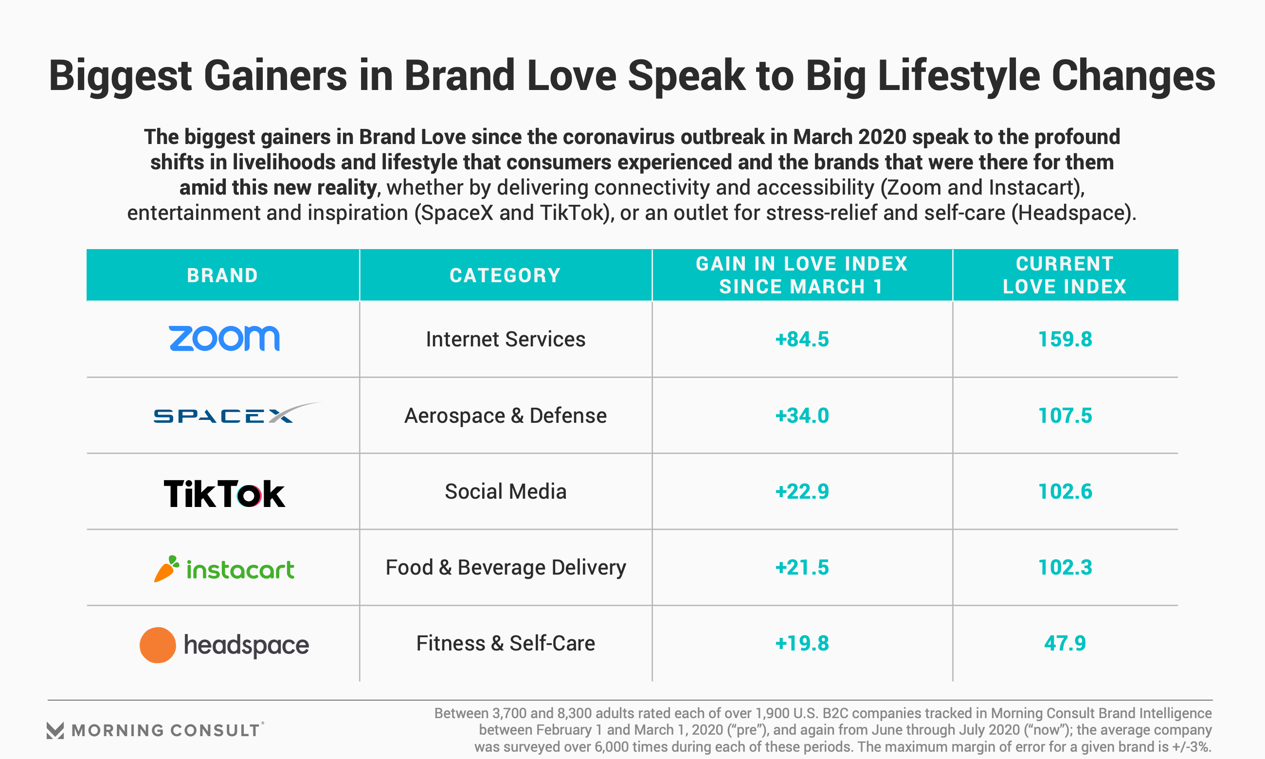 Analysis Brand Love Byron Sharp And The Beauty Of Big Brands Morning Consult