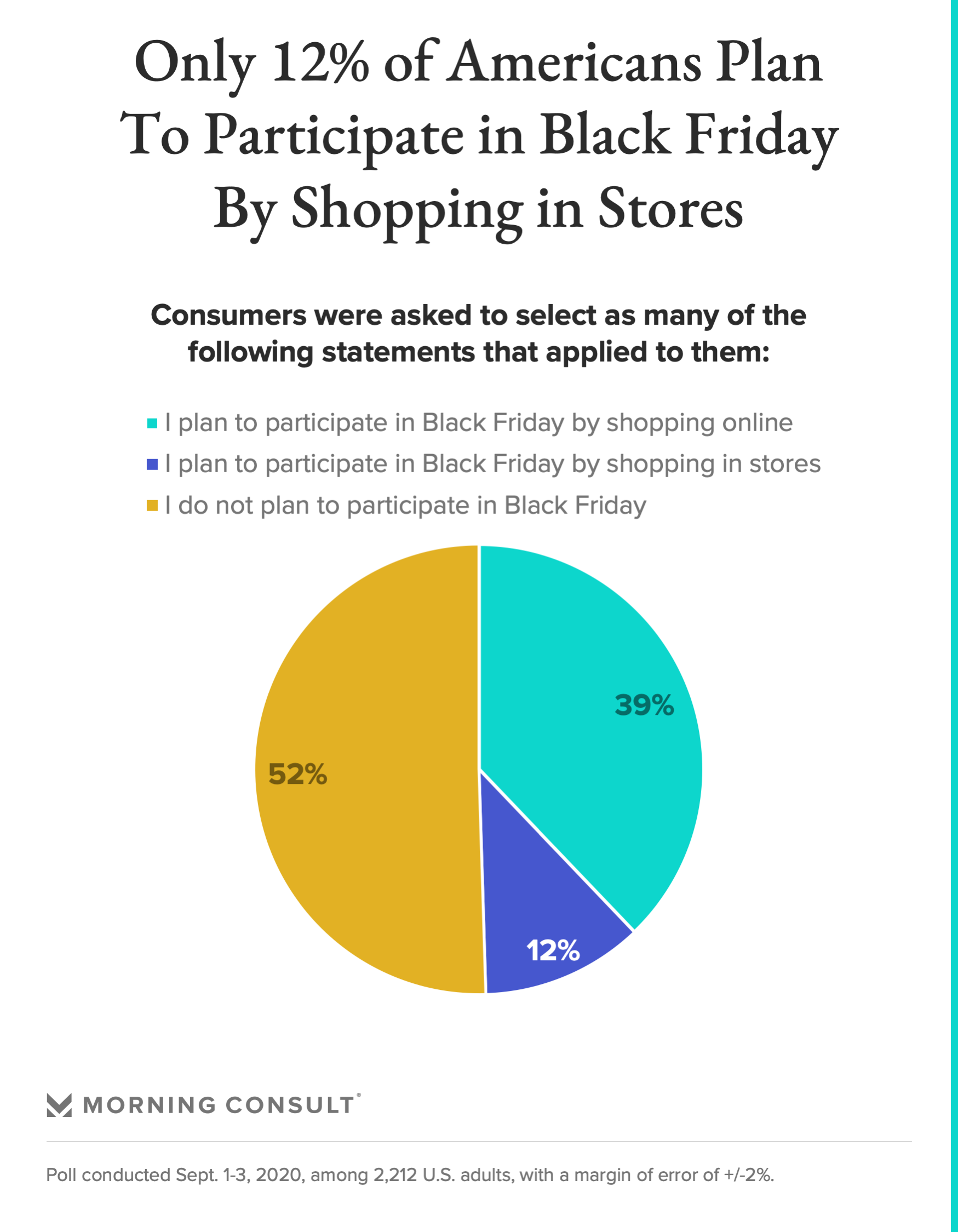 Holiday Shopping During A Pandemic Could The Coronavirus Be The Downfall Of In Store Black Friday