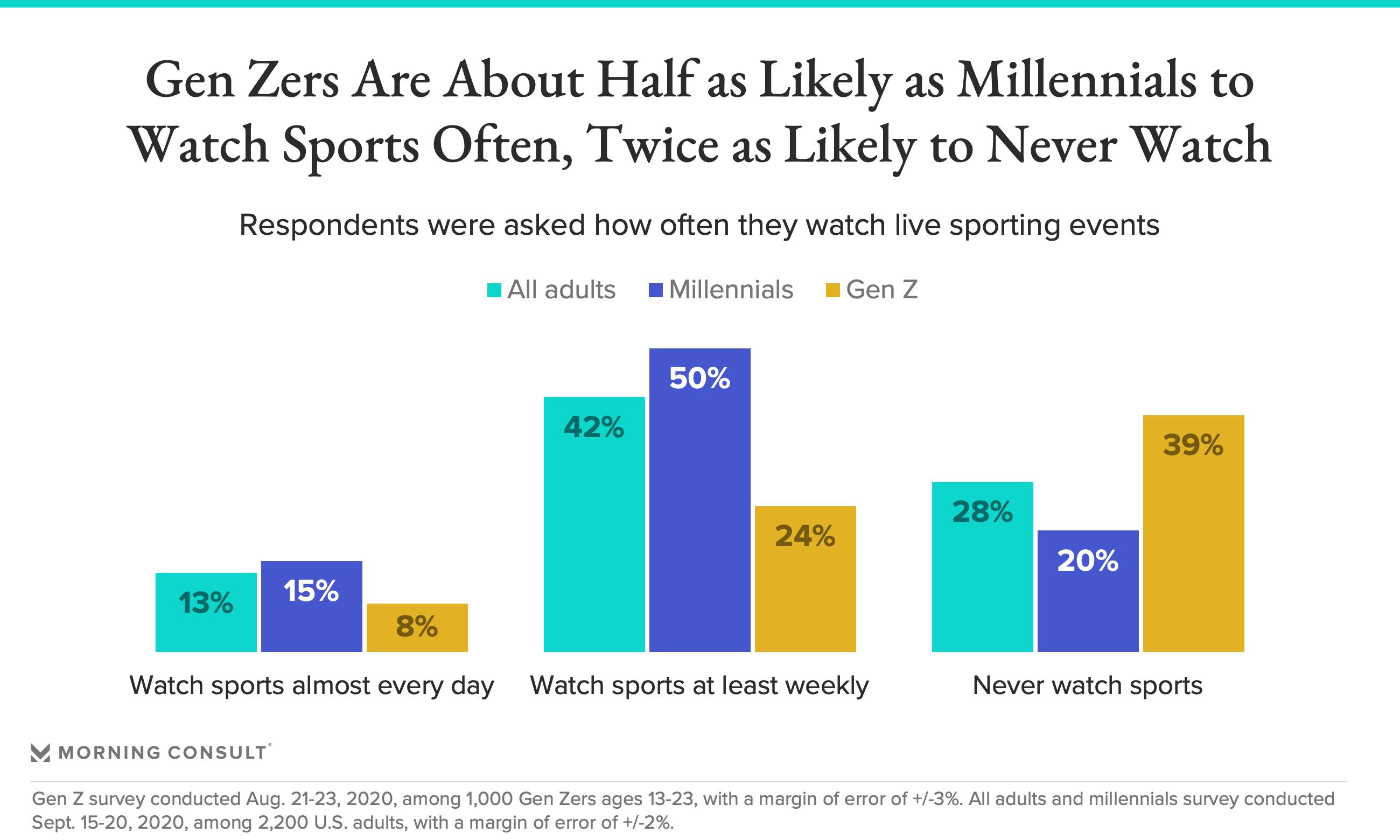 Millennials sports betting no money no talk horse betting