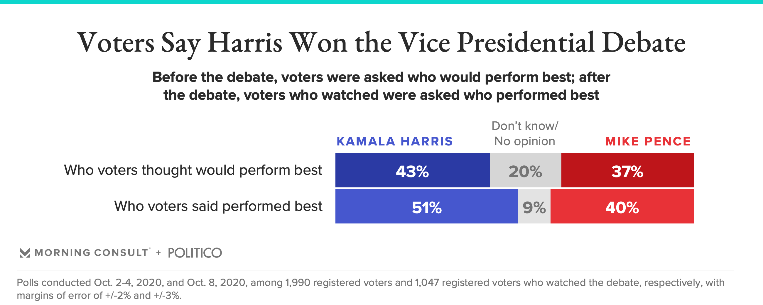 Voters Say Kamala Harris Won The Vice Presidential Debate