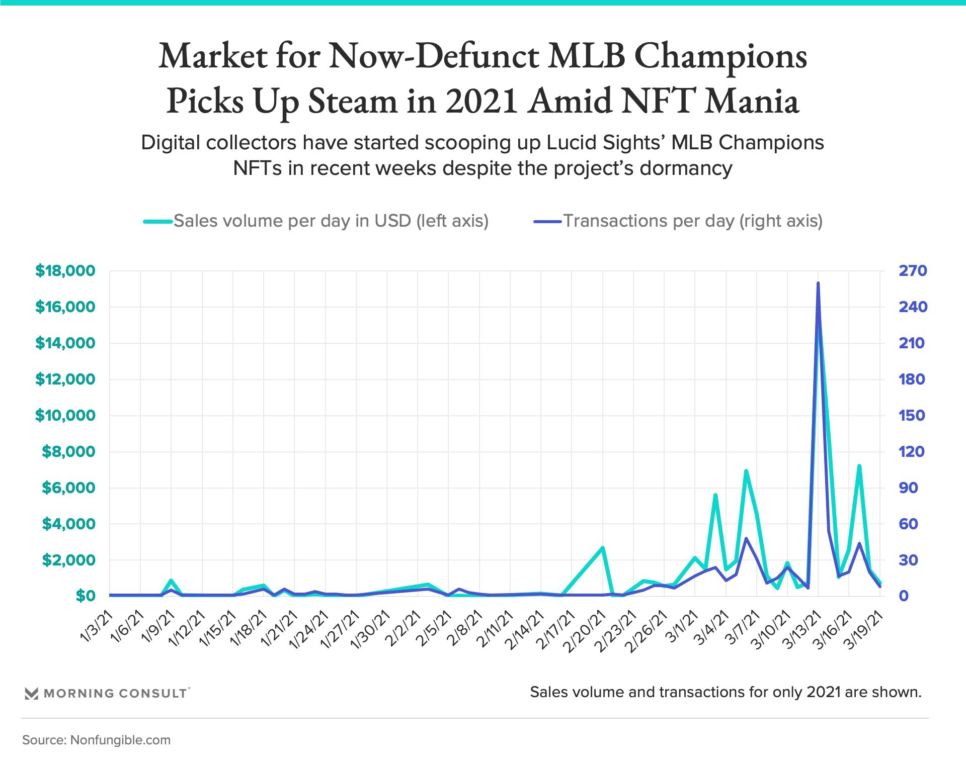 210319 MLB Champions Sales Volume fullwidth