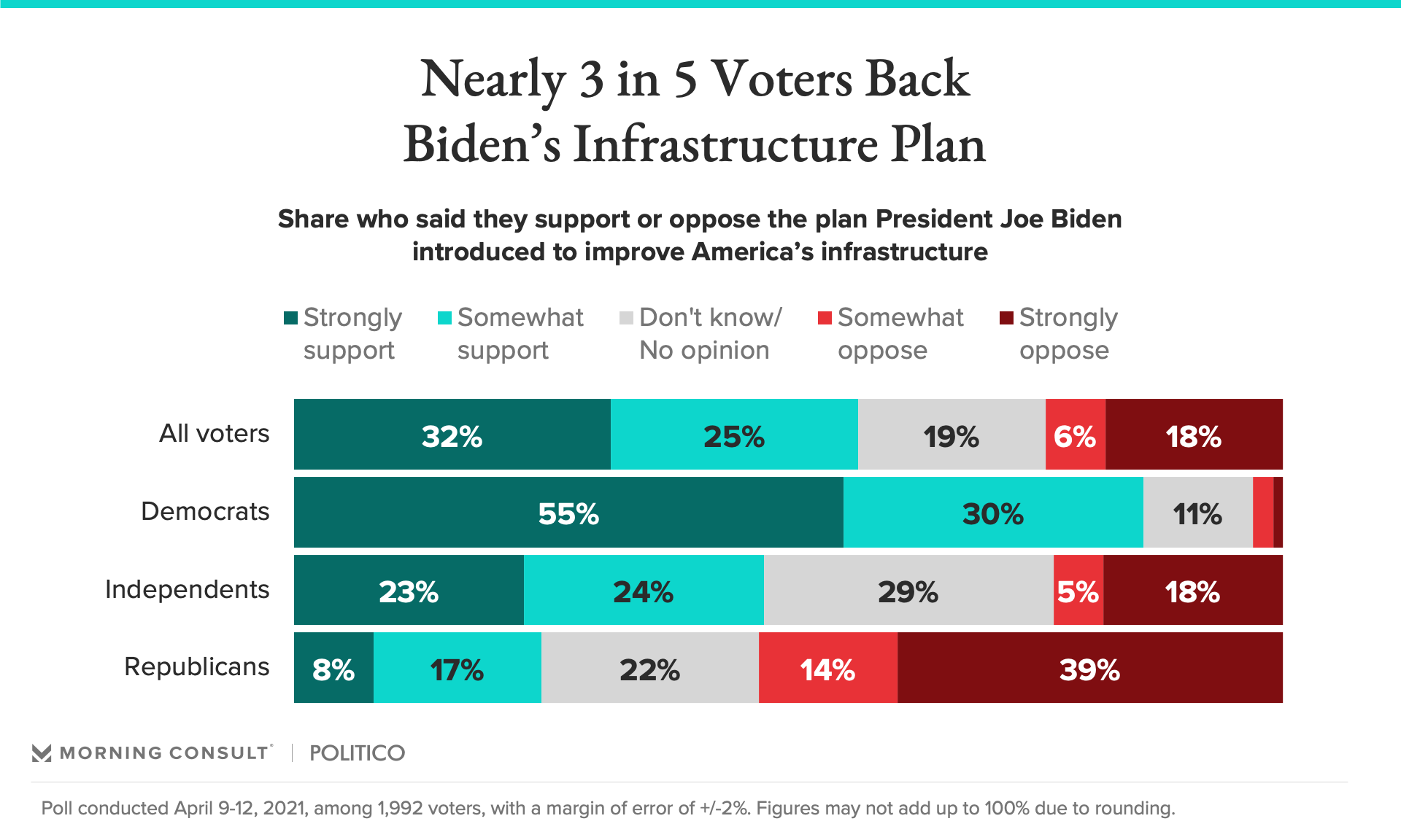 041421_Infrastructure-plan-popularity_fullwidth.png
