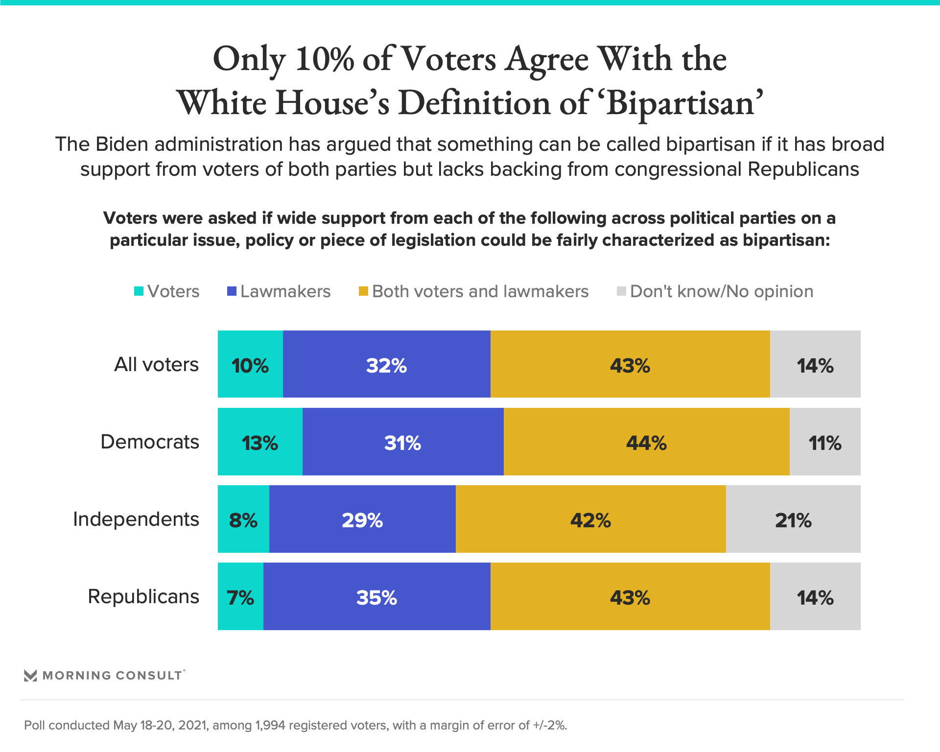 Voters Overwhelmingly Reject White House Definition Of 'Bipartisanship' 2